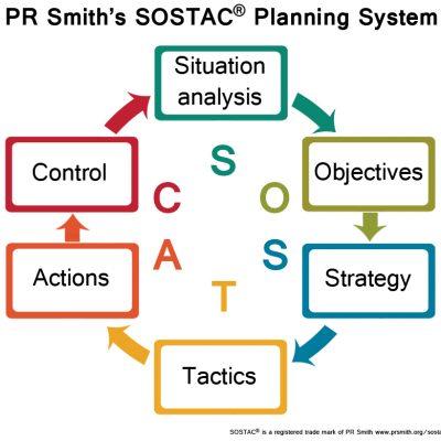 PR Smith's SOSTAC® Diagram
